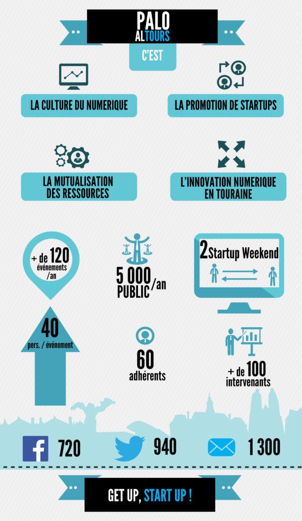 Rétrospective Infographie PALO ALTOURS